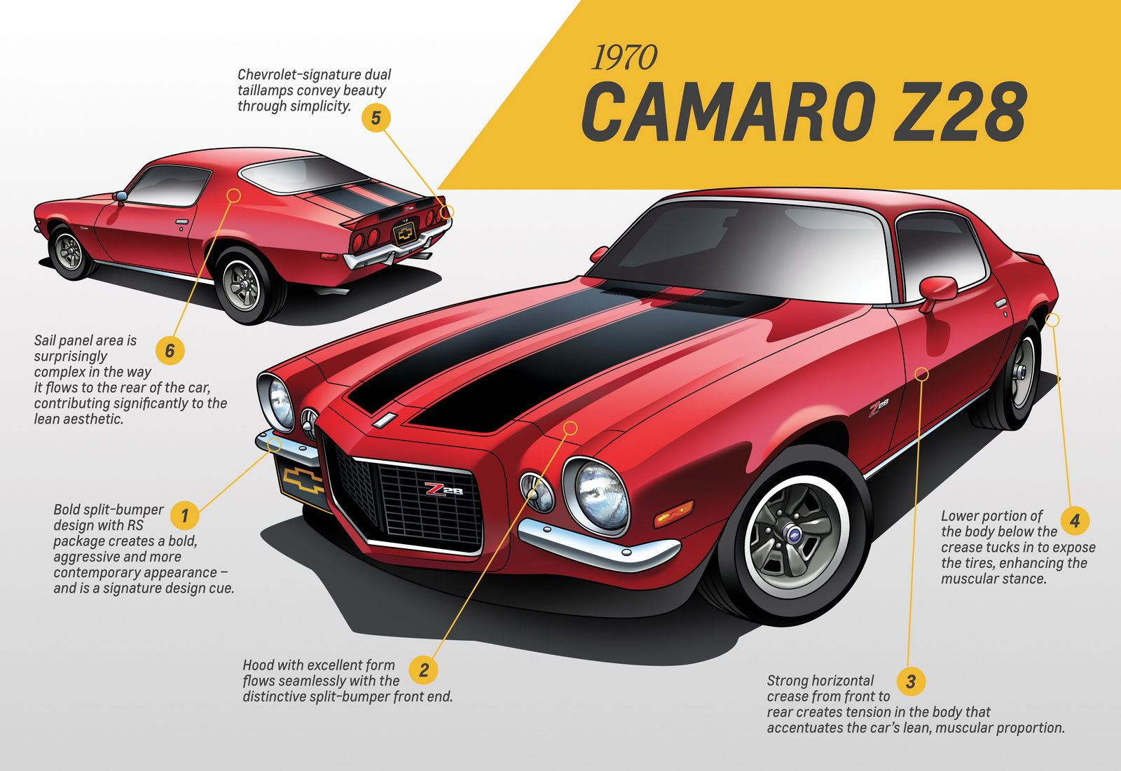 Second-generation Camaro design analysis by Ken Parkinson, executive director of design, Chevrolet Trucks and Global Architecture.