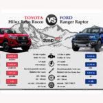 Toyota Hilux Revo Rocco vs Ford Ranger Raptor