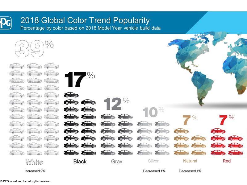 'ขาว-ดำ-เทา' 3 สียอดนิยม 2018 ครองใจคนใช้รถทั่วโลก 2018
