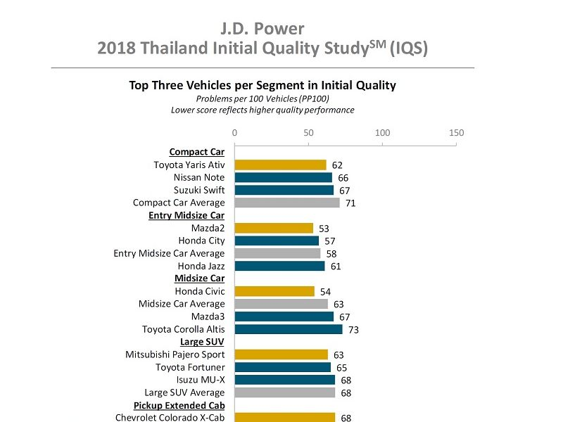 เผยผลสำรวจผู้ซื้อรถใหม่ 2561: คุณภาพผลิตดีขึ้น, 51% ระบุดีไซน์ล้ำใช้งานยาก
